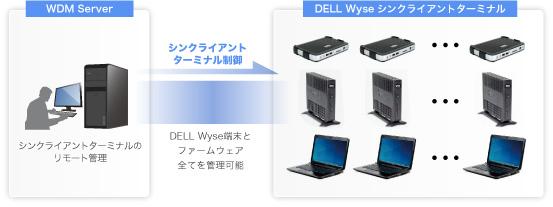 Dell Wyse シンクライアント FAQ - アセンテック