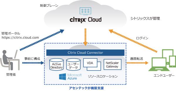 Microsoft Azure上に仮想デスクトップ環境を構築する新サービスメニュー