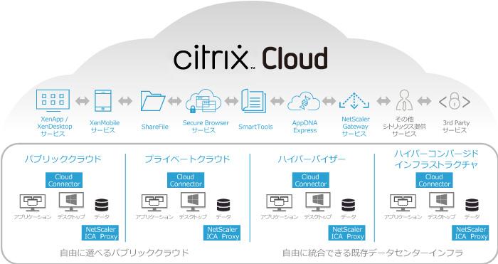 Citrix Cloud - アセンテック