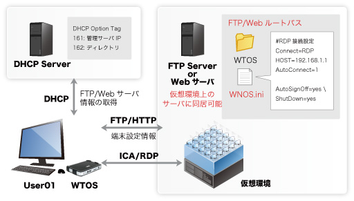 Dell Wyse ThinOS Dell Wyseシンクライアント - アセンテック